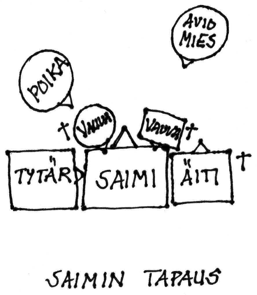 Vainajat sosiaalipanoraamassa Saimin tapaus